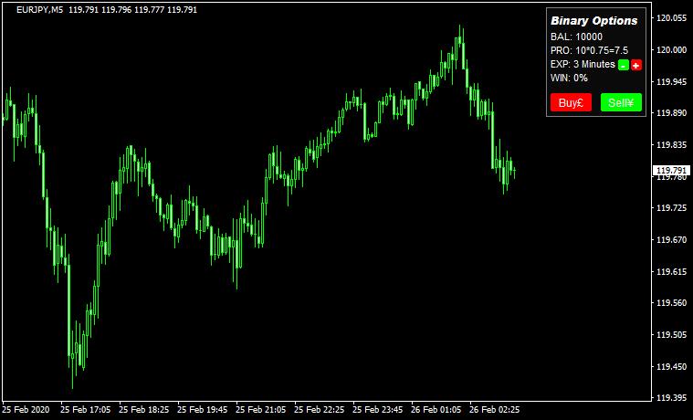 【無料】MT4でバイナリーの練習ができる「Binary_Options_Simulated_Trading」