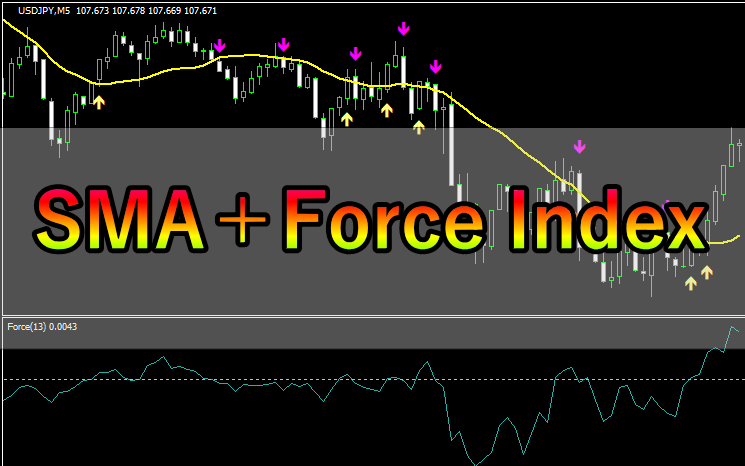 移動平均線とForce Indexを組み合わせた手法